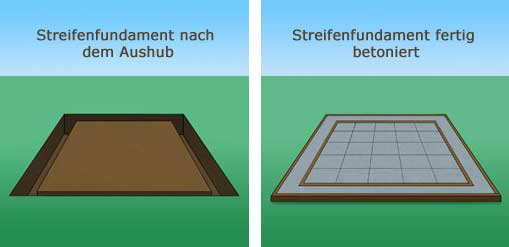 das fundament f rs gartenhaus gartenhaus magazin. Black Bedroom Furniture Sets. Home Design Ideas